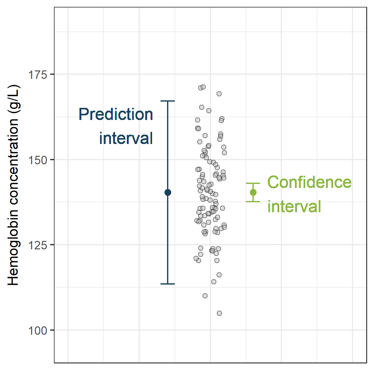 Comparing methods using a prediction interval